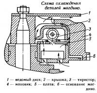 Схема охлаждения деталей магдино