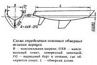 Схема определения основных обмерных величин корпуса
