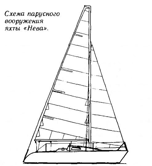 Схема парусного вооружения яхты «Нева»