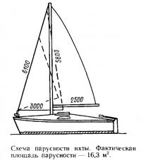 Схема парусности яхты