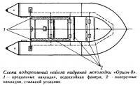 Схема подкреплений пайола надувной мотолодки «Орион-8»