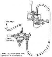 Схема подсоединения карбюратора и бензонасоса