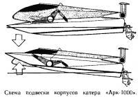 Схема подвески корпусов катера «Арк-1000»