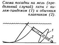 Схема посадки на мель яхты с килем-тандемом и обычным плавником