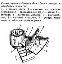 Схема приспособления для сборки ротора и обработки лопастей