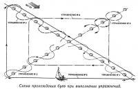 Схема прохождения буев при выполнении упражнений
