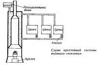 Схема простейшей системы водяного отопления