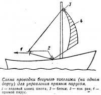 Схема проводки бегучего такелажа для управления прямым парусом