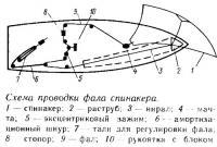 Схема проводки фала спинакера