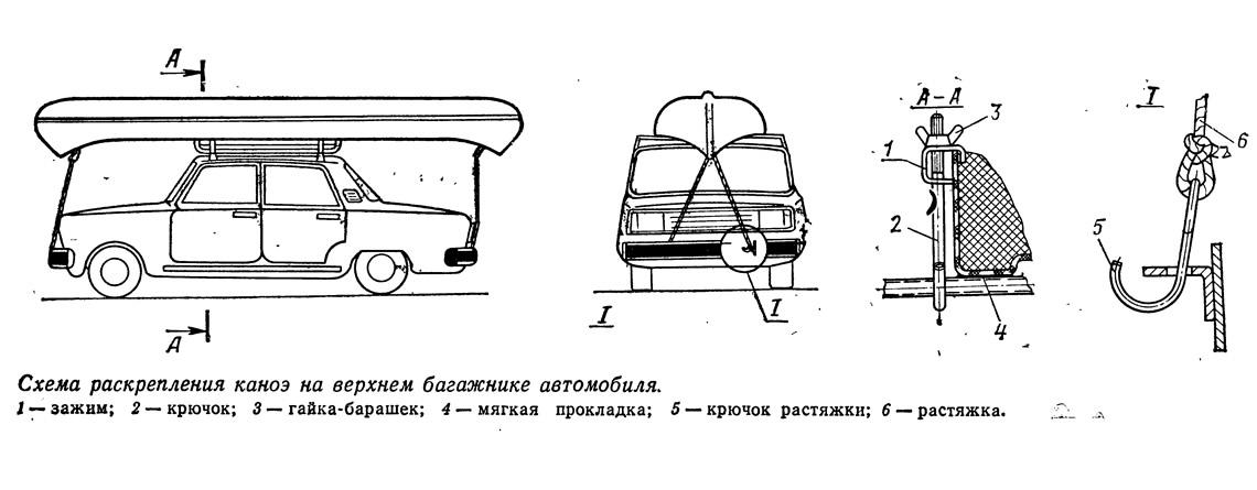 Схема раскрепления каноэ на верхнем багажнике автомобиля