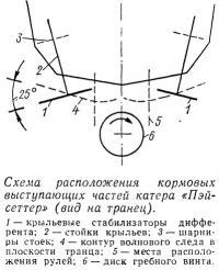 Схема расположения кормовых выступающих частей катера «Пэйсеттер»