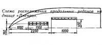 Схема расположения продольных реданов на днище «Днепра»