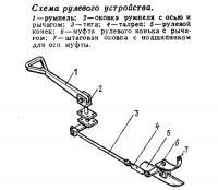 Схема рулевого устройства