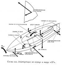 Схема сил, действующих на корпус и парус «ЛГ»