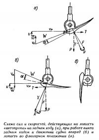 Схема сил и скоростей, действующих на лопасть «автопропа» на заднем ходу