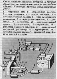 Схема системы хранения водорода и питания двигателя