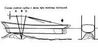 Схема снятия судна с мели при помощи костылей