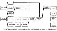 Схема технологического процесса изготовления трехслойной конструкции из стеклопластика