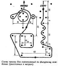 Схема трассы для соревнований по фигурному вождению