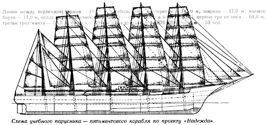 Схема учебного парусника пятимачтового корабля по проекту «Надежда»