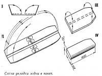 Схема укладки лодки в пакет