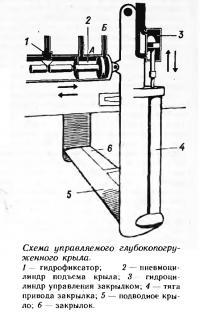 Схема управляемого глубокопогруженного крыла