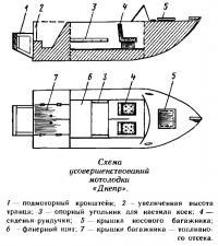 Схема усовершенствований мотолодки «Днепр»