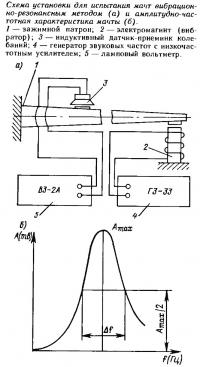 Схема установки для испытания мачт