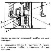 Схема установки резиновой шайбы на вал-шестерню
