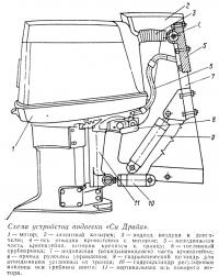 Схема устройства подвески «Си Драйв»