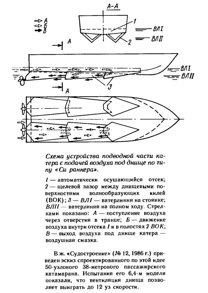 Схема устройства подводной части катера с подачей воздуха под днище