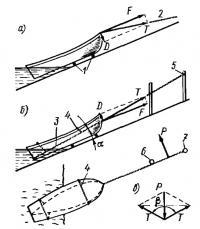 Схема вытаскивания катера