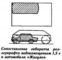 Сопоставление габаритов роллеркрафта водоизмещением 1,5 т и автомобиля «Жигули»
