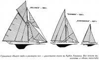 Сравнение общего вида и размеров яхт — участников гонок на Кубок Америки