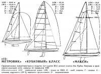 Сравнительные характеристики и силуэты яхт
