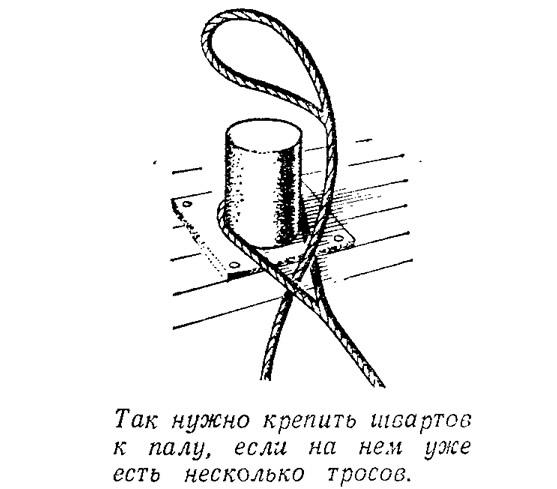 Так нужно крепить швартов к палу, если на нем уже есть несколько тросов