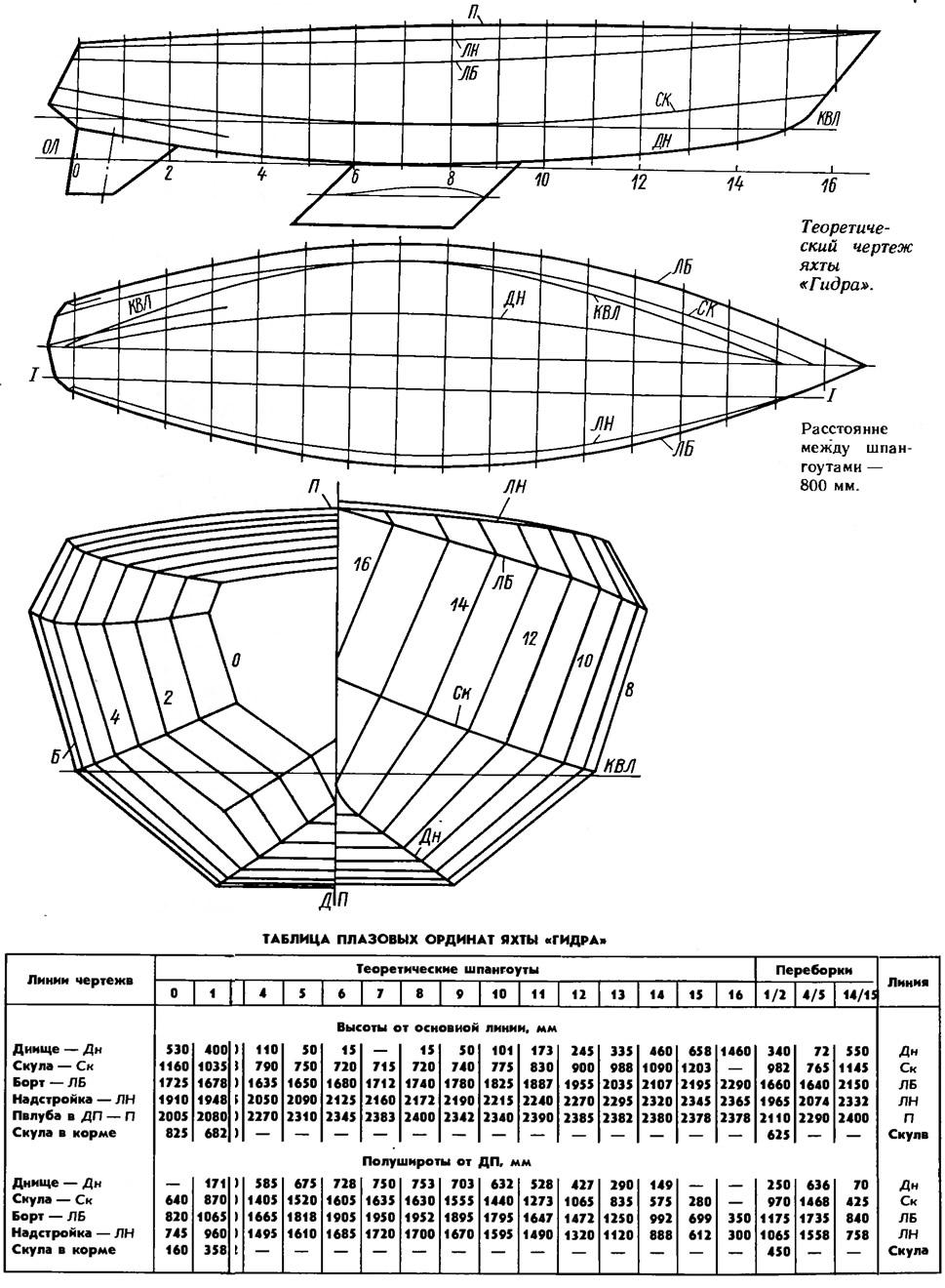 Теоретический чертеж яхты «Гидра»