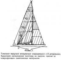 Типичное парусное вооружение современного «12-метровика»