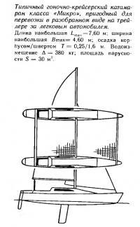 Типичный гоночно-крейсерский катамаран класса «Микро»