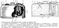 Топливный бак «Аутобленд» и схема его работы