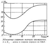Удлинение главного корпуса тримаранов