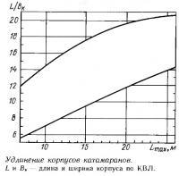 Удлинение корпусов катамаранов