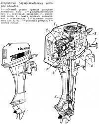 Устройство двухцилиндровых моторов «Хонда»