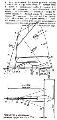 Устройство и габаритные размеры буера класса «ТО»