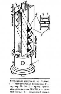 Устройство камелька на соляре