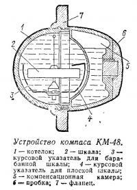 Устройство компаса КМ-48