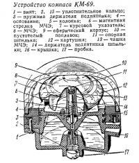 Устройство компаса КМ-69