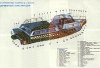Устройство корпуса катера деревянной конструкции
