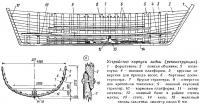 Устройство корпуса ладьи (реконструкция)