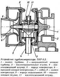 Устройство турбокомпрессора ТКР-8,5